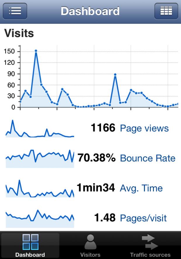 Google Analytics-appen besöksflöde