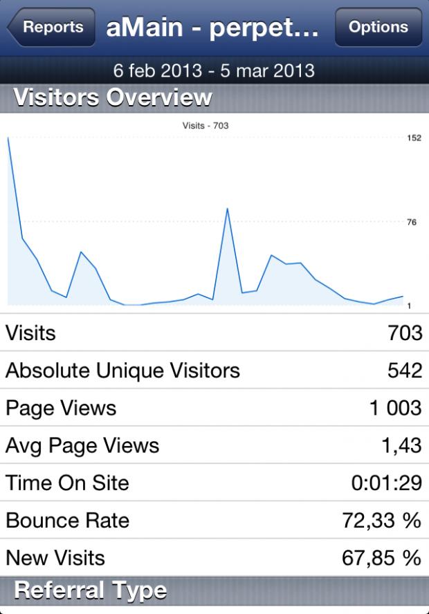 Google Analytics-appen besöksvy