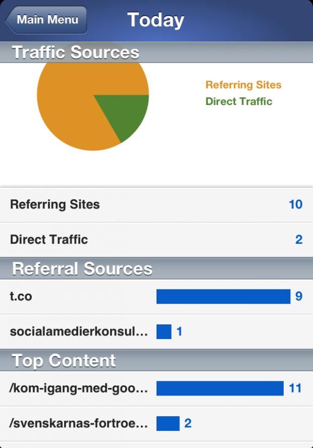 Google Analytics-appen Analyticspro visar trafikkällor