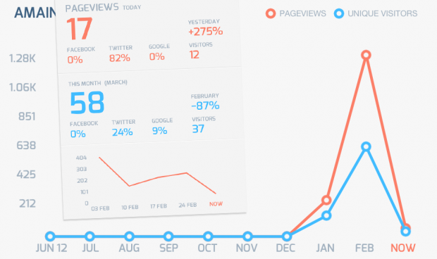 Google Analytics-appen Analytiks - gratis