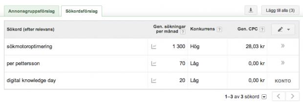 Lokal SEO med Sökordsplaneraren: sökdata över Stockholm