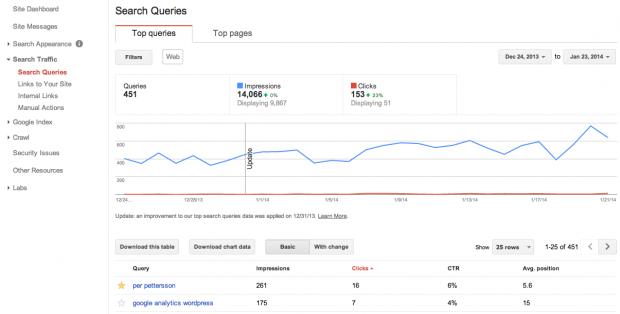 Search Queries - Sökfrågor i Webmaster Tools