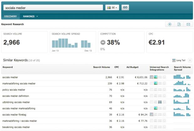 Sökordsanalys i SearchMetrics SEO-verktyg