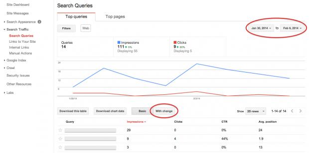 Optimera ditt innehåll med Google Webmaster Tools