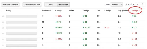 Google Webmaster Tools sorterat efter positioner i sökresultaten
