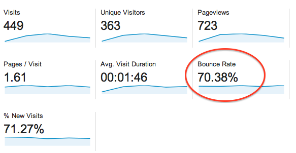 Bounce Rate (avvisningsfrekvens) i Google Analytics