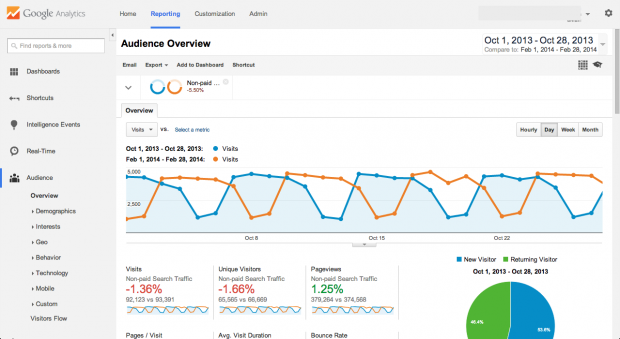 Google Analytics utan urval - sampling