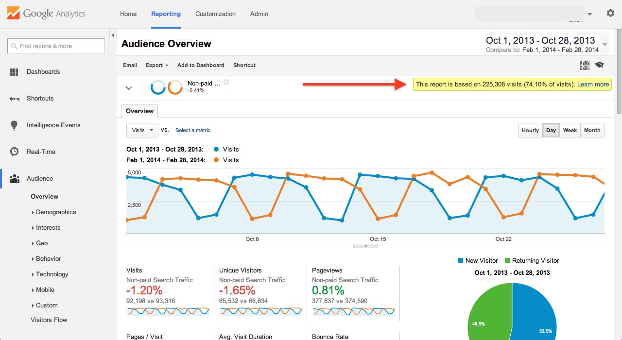 Sampling i Google Analytics