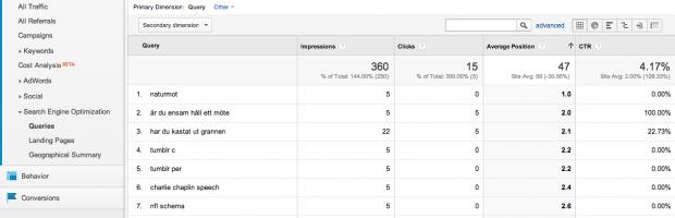 Sökord i Google Analytics - hämtat från Webmaster Tools
