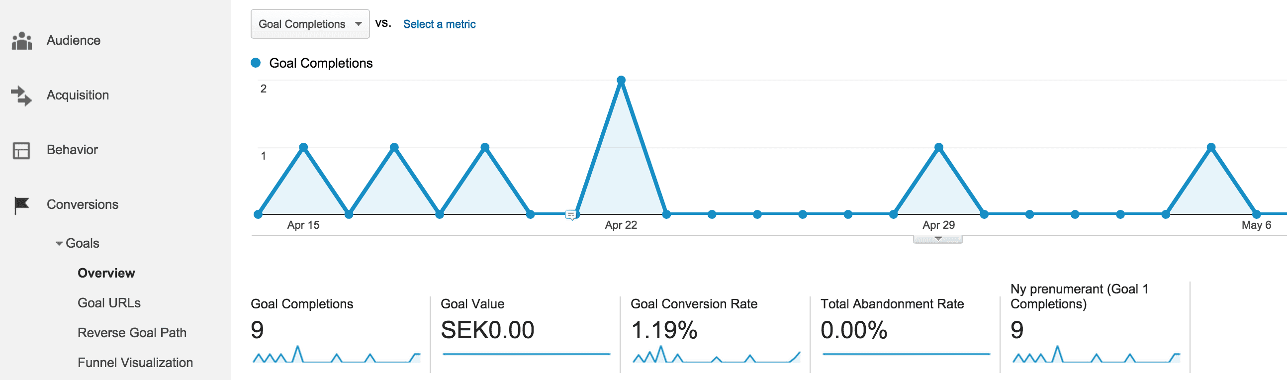 Målmätning med Google Analytics