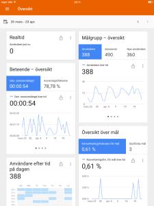 Google Analytics i mobilen och surfplattan