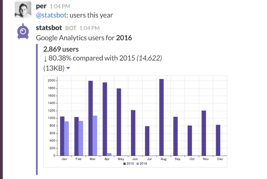 Google Analytics Users i Slack med Statsbot.