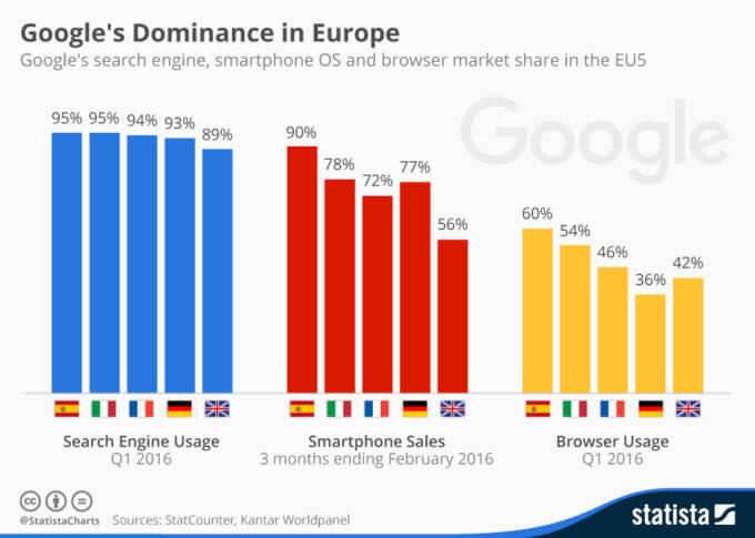 Googles grepp om Europa.