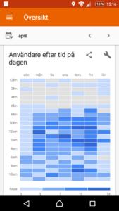 android-tid-dagar