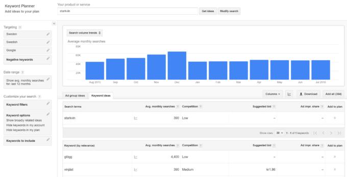 Annonsering med Google Adwords