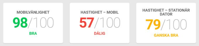 Trygg-Hansa testresultat