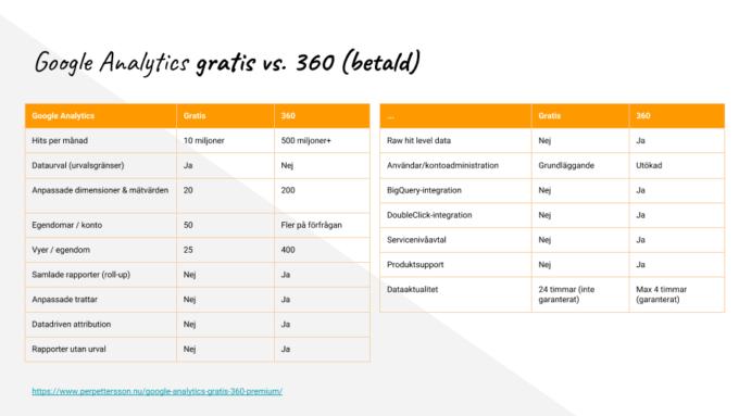 Google Analytics tabell med jämförelse mellan gratis och 360 premium