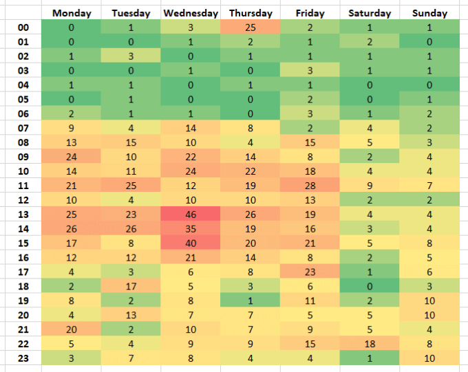 Heatmap med Google Analytics data