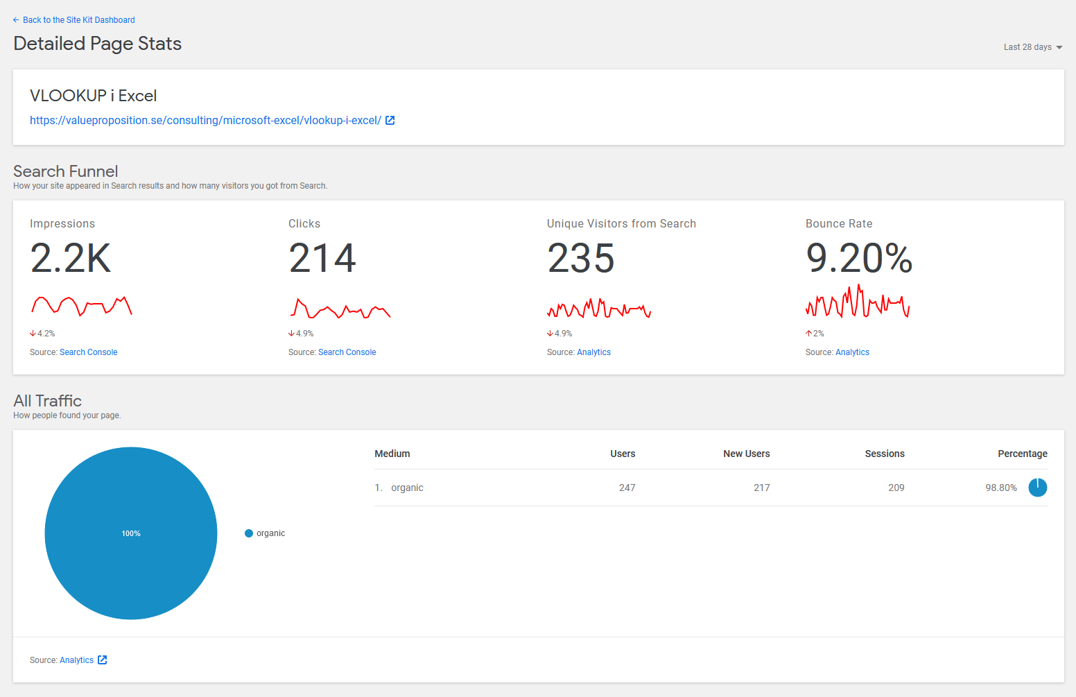 Detaljerad Search Console-data på sidnivå.